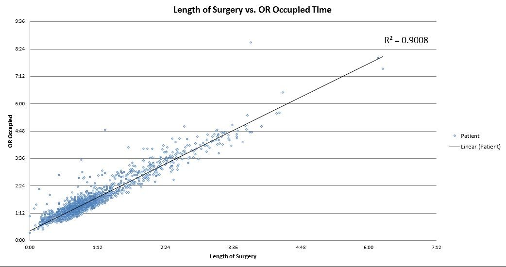 Length of Surgery vs OR Occupied Time